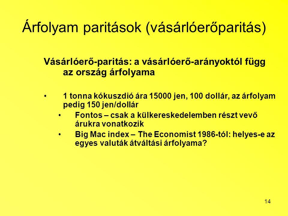 14 Árfolyam paritások (vásárlóerőparitás) Vásárlóerő-paritás: a vásárlóerő-arányoktól függ az ország árfolyama 1 tonna kókuszdió ára 15000 jen, 100 do