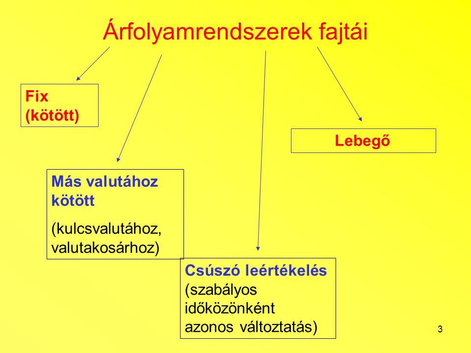 3 Árfolyamrendszerek fajtái Fix (kötött) Más valutához kötött (kulcsvalutához, valutakosárhoz) Lebegő Csúszó leértékelés (szabályos időközönként azono