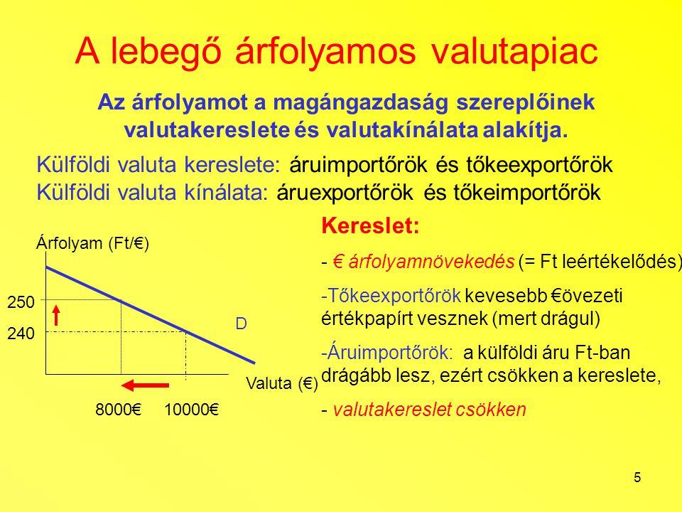 5 A lebegő árfolyamos valutapiac Az árfolyamot a magángazdaság szereplőinek valutakereslete és valutakínálata alakítja. Külföldi valuta kereslete: áru