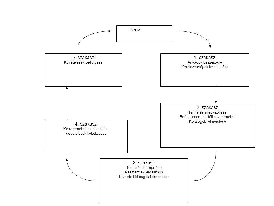 Pénz 1. szakasz Anyagok beszerzése Kötelezettségek keletkezése 2. szakasz Termelés megkezdése Befejezetlen- és félkész termékek Költségek felmerülése