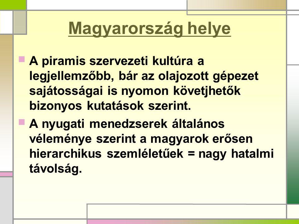 Magyarország helye A piramis szervezeti kultúra a legjellemzőbb, bár az olajozott gépezet sajátosságai is nyomon követjhetők bizonyos kutatások szerint.
