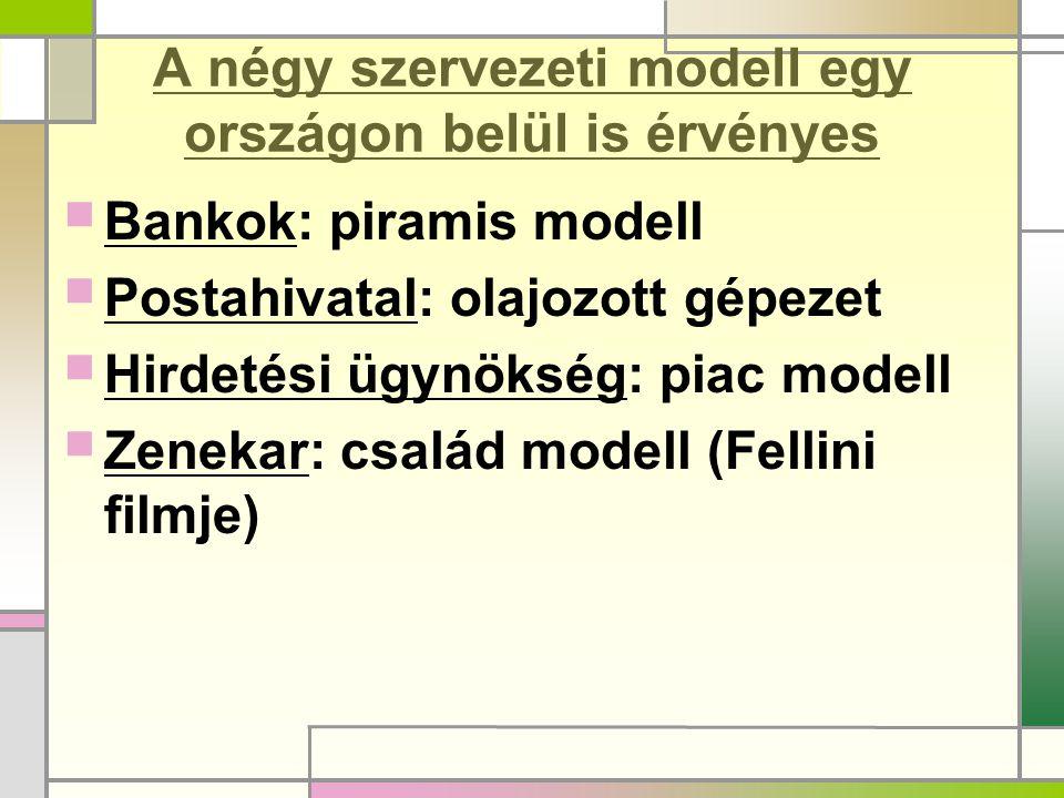 A négy szervezeti modell egy országon belül is érvényes Bankok: piramis modell Postahivatal: olajozott gépezet Hirdetési ügynökség: piac modell Zenekar: család modell (Fellini filmje)