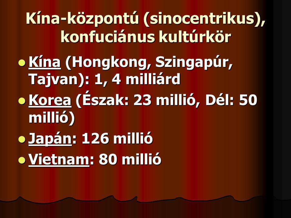 Kína-központú (sinocentrikus), konfuciánus kultúrkör Kína (Hongkong, Szingapúr, Tajvan): 1, 4 milliárd Kína (Hongkong, Szingapúr, Tajvan): 1, 4 milliá