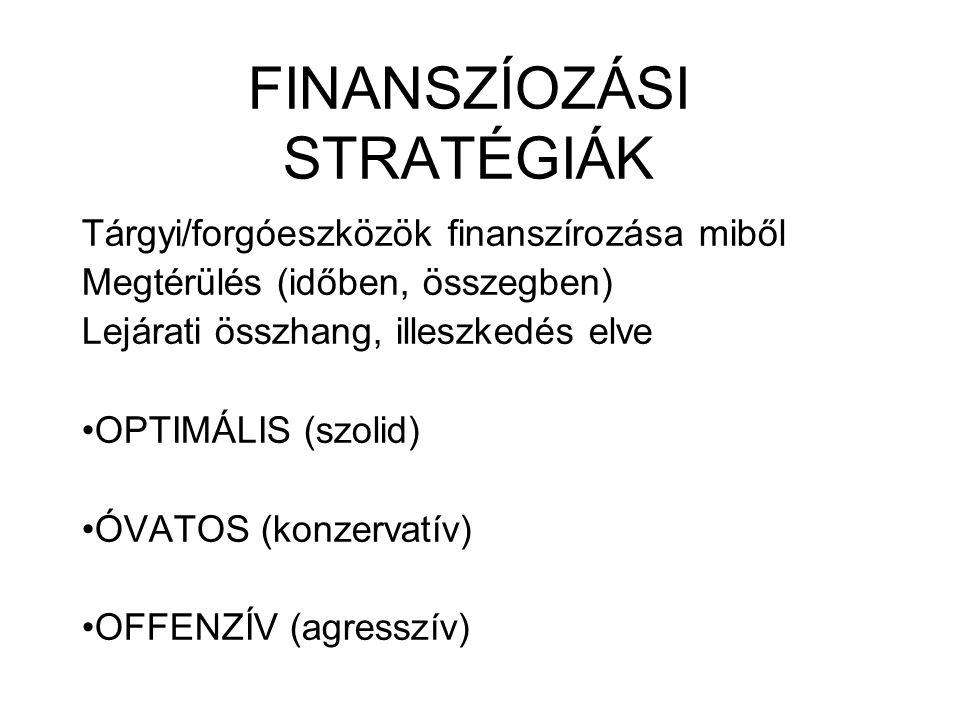 FINANSZÍOZÁSI STRATÉGIÁK Tárgyi/forgóeszközök finanszírozása miből Megtérülés (időben, összegben) Lejárati összhang, illeszkedés elve OPTIMÁLIS (szoli