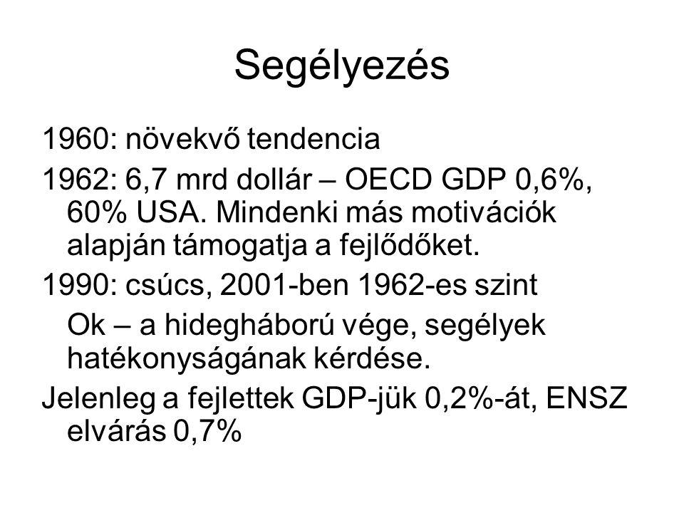 Segélyezés 1960: növekvő tendencia 1962: 6,7 mrd dollár – OECD GDP 0,6%, 60% USA. Mindenki más motivációk alapján támogatja a fejlődőket. 1990: csúcs,