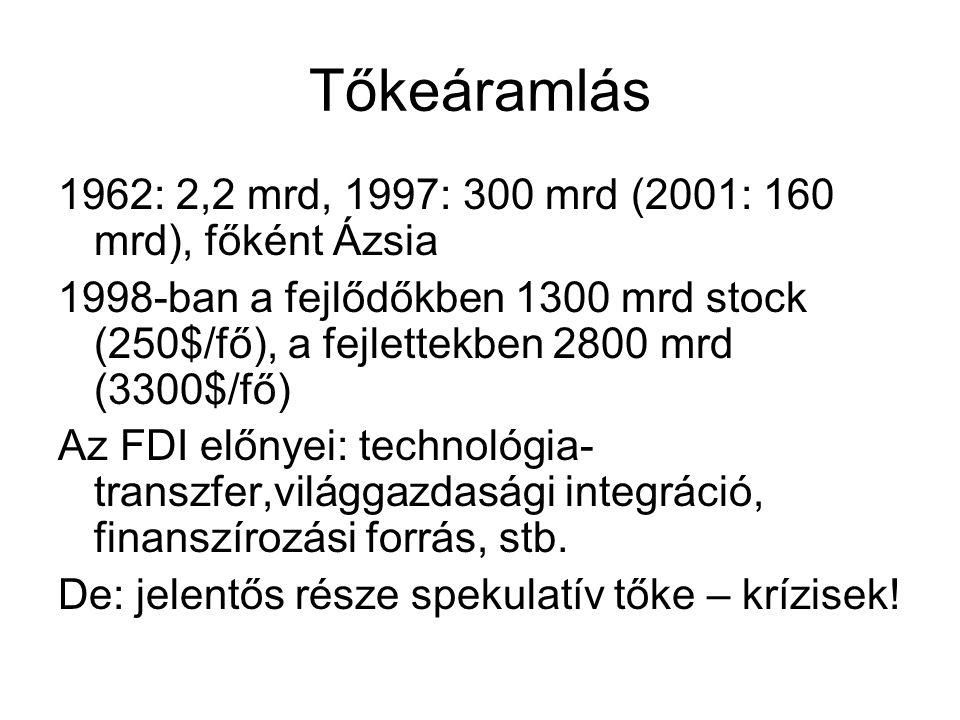 Tőkeáramlás 1962: 2,2 mrd, 1997: 300 mrd (2001: 160 mrd), főként Ázsia 1998-ban a fejlődőkben 1300 mrd stock (250$/fő), a fejlettekben 2800 mrd (3300$