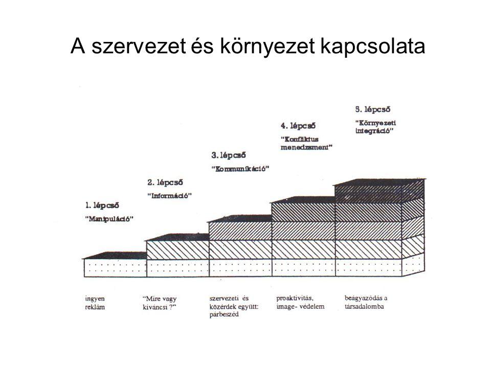 2. A szervezet és a környezet kapcsolata (3.) Cutlip-Center-Broom modellje
