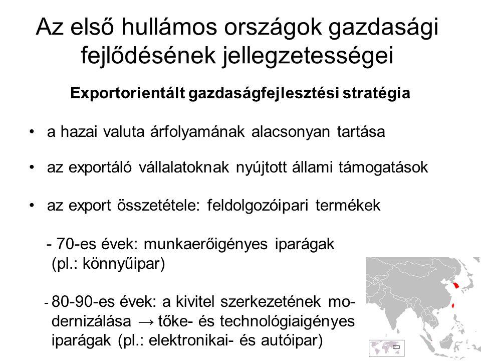 Az első hullámos országok gazdasági fejlődésének jellegzetességei Exportorientált gazdaságfejlesztési stratégia a hazai valuta árfolyamának alacsonyan tartása az exportáló vállalatoknak nyújtott állami támogatások az export összetétele: feldolgozóipari termékek - 70-es évek: munkaerőigényes iparágak (pl.: könnyűipar) - 80-90-es évek: a kivitel szerkezetének mo- dernizálása → tőke- és technológiaigényes iparágak (pl.: elektronikai- és autóipar)