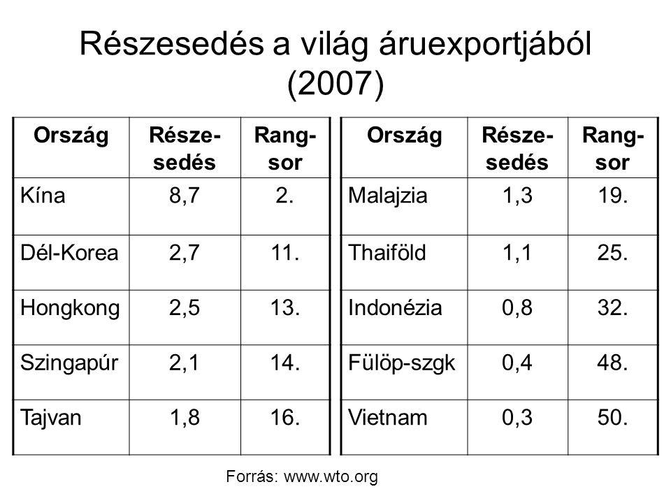 Részesedés a világ áruexportjából (2007) OrszágRésze- sedés Rang- sor Kína8,72.
