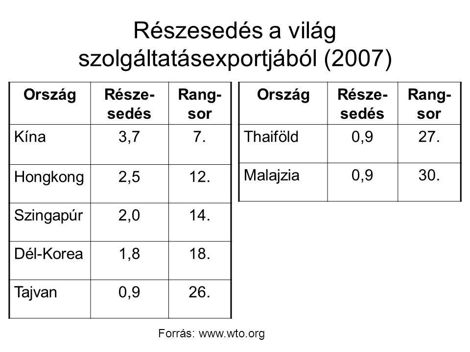 Részesedés a világ szolgáltatásexportjából (2007) OrszágRésze- sedés Rang- sor Kína3,77.