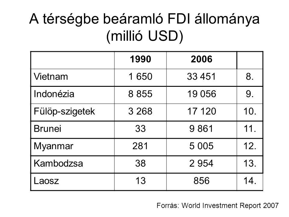 A térségbe beáramló FDI állománya (millió USD) 19902006 Vietnam1 65033 4518.