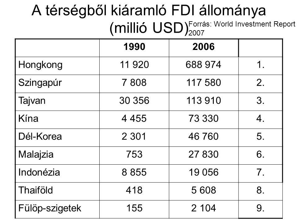 A térségből kiáramló FDI állománya (millió USD) 19902006 Hongkong11 920688 9741.
