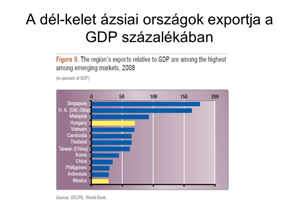 A dél-kelet ázsiai országok exportja a GDP százalékában