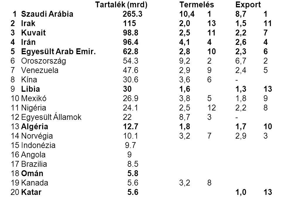 Tartalék (mrd)TermelésExport 1Szaudi Arábia 265.310,418,71 2Irak 1152,0131,511 3Kuvait 98.82,5112,27 4Irán 96.44,142,64 5Egyesült Arab Emir.62.82,8102,36 6Oroszország54.39,226,72 7Venezuela47.62,992,45 8Kína30.63,66- 9Libia301,61,313 10Mexikó26.93,851,89 11Nigéria24.12,5122,28 12Egyesült Államok228,73- 13Algéria12.71,81,710 14Norvégia10.13,272,93 15Indonézia 9.7 16Angola 9 17Brazilia 8.5 18Omán 5.8 19Kanada 5.63,28 20Katar 5.61,013