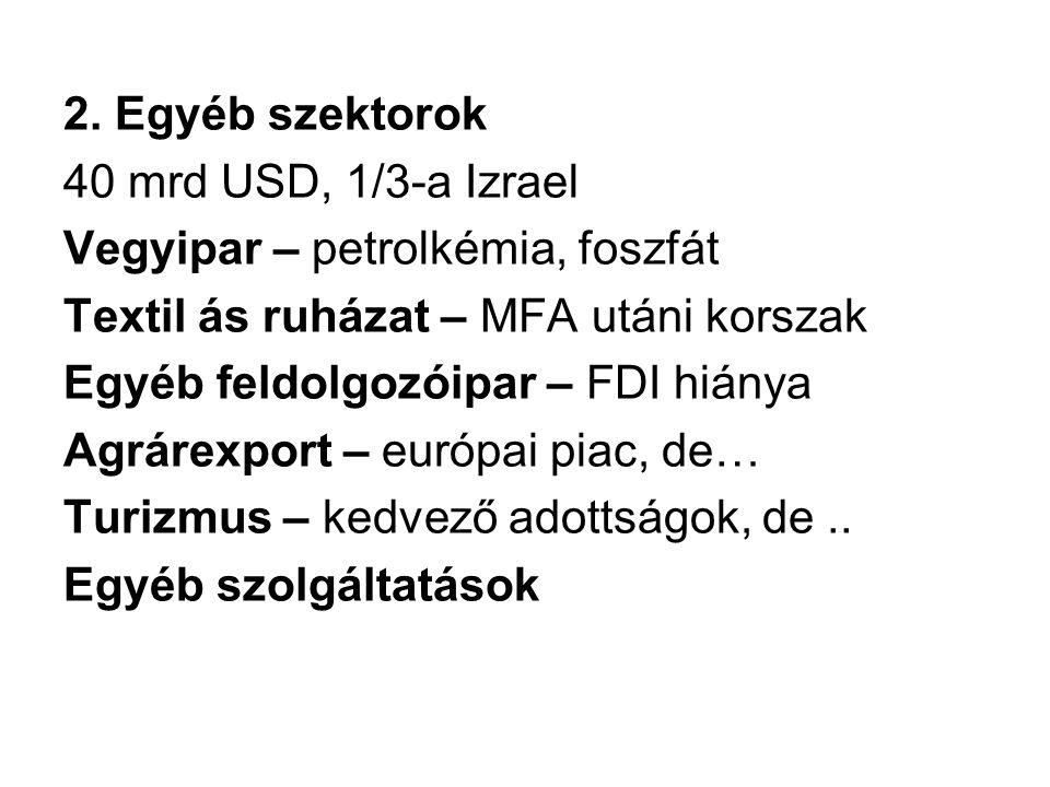 2. Egyéb szektorok 40 mrd USD, 1/3-a Izrael Vegyipar – petrolkémia, foszfát Textil ás ruházat – MFA utáni korszak Egyéb feldolgozóipar – FDI hiánya Ag