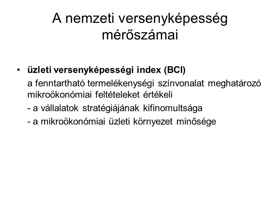 A nemzeti versenyképesség mérőszámai üzleti versenyképességi index (BCI) a fenntartható termelékenységi színvonalat meghatározó mikroökonómiai feltéte
