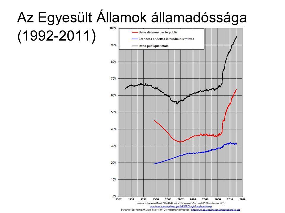 Az Egyesült Államok államadóssága (1992-2011 )