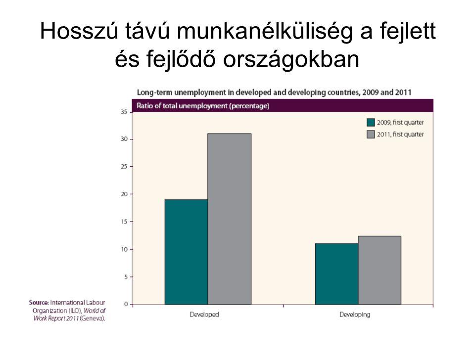 Hosszú távú munkanélküliség a fejlett és fejlődő országokban