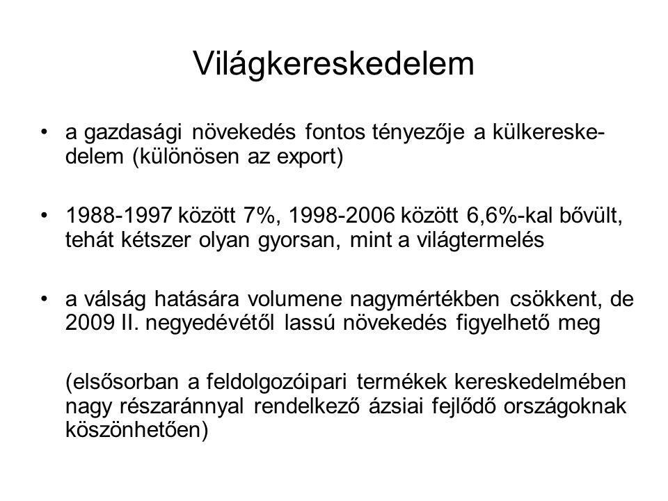 Világkereskedelem a gazdasági növekedés fontos tényezője a külkereske- delem (különösen az export) 1988-1997 között 7%, 1998-2006 között 6,6%-kal bővü