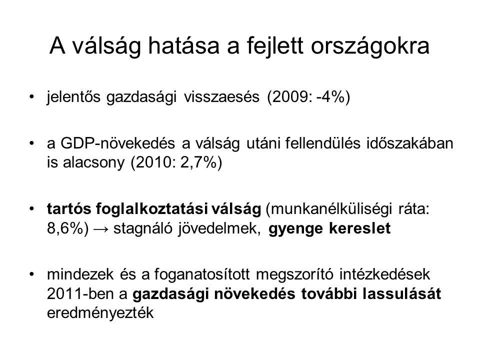 A válság hatása a fejlett országokra jelentős gazdasági visszaesés (2009: -4%) a GDP-növekedés a válság utáni fellendülés időszakában is alacsony (201