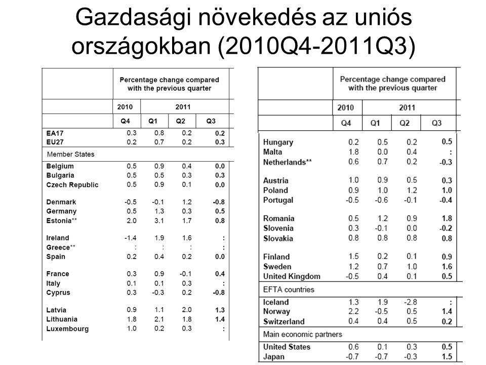 Gazdasági növekedés az uniós országokban (2010Q4-2011Q3)