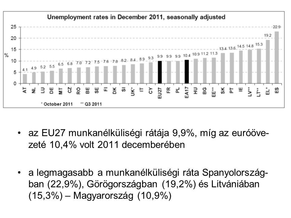 az EU27 munkanélküliségi rátája 9,9%, míg az euróöve- zeté 10,4% volt 2011 decemberében a legmagasabb a munkanélküliségi ráta Spanyolország- ban (22,9