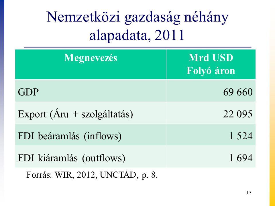 Nemzetközi gazdaság néhány alapadata, 2011 MegnevezésMrd USD Folyó áron GDP69 660 Export (Áru + szolgáltatás)22 095 FDI beáramlás (inflows)1 524 FDI kiáramlás (outflows)1 694 Forrás: WIR, 2012, UNCTAD, p.