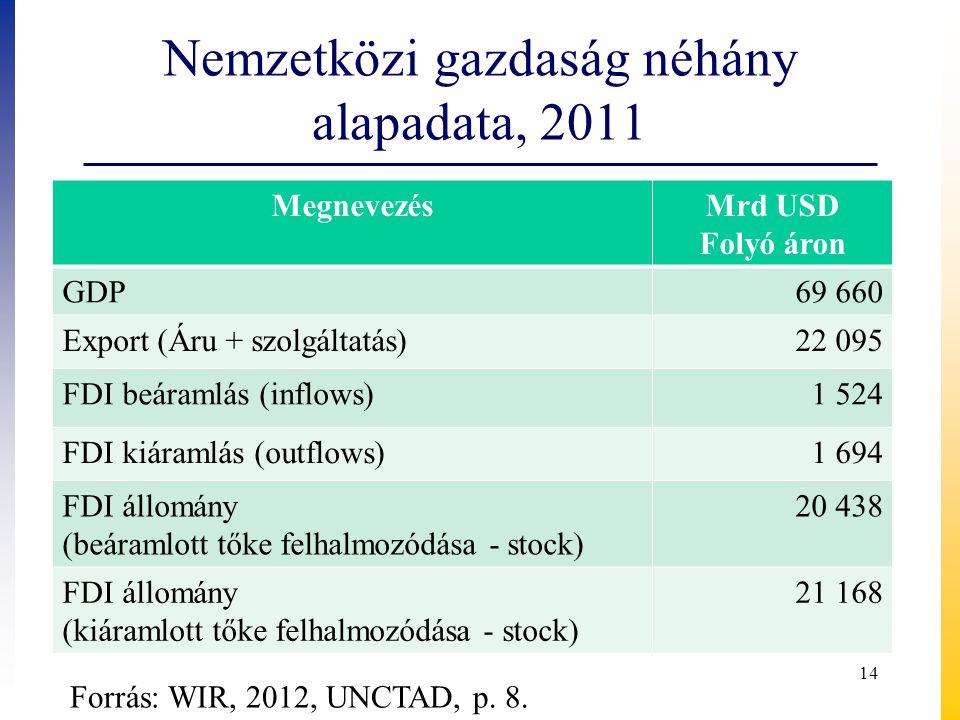 Nemzetközi gazdaság néhány alapadata, 2011 MegnevezésMrd USD Folyó áron GDP69 660 Export (Áru + szolgáltatás)22 095 FDI beáramlás (inflows)1 524 FDI kiáramlás (outflows)1 694 FDI állomány (beáramlott tőke felhalmozódása - stock) 20 438 FDI állomány (kiáramlott tőke felhalmozódása - stock) 21 168 Forrás: WIR, 2012, UNCTAD, p.