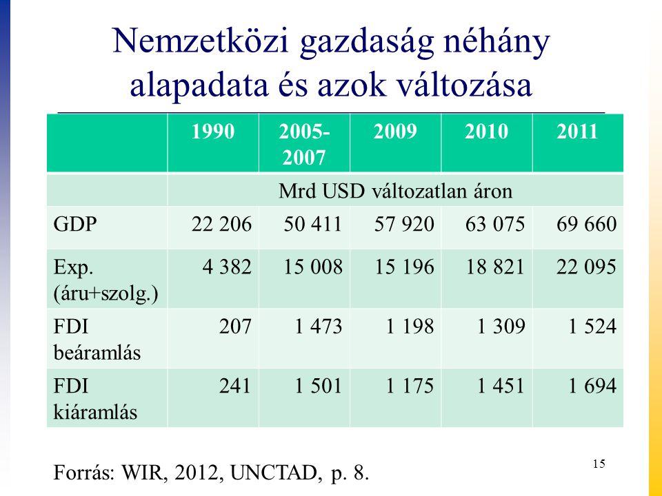 Nemzetközi gazdaság néhány alapadata és azok változása 19902005- 2007 200920102011 Mrd USD változatlan áron GDP22 20650 41157 92063 07569 660 Exp.