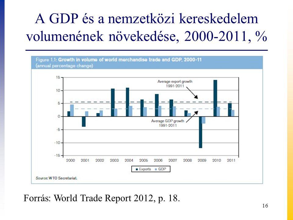 A GDP és a nemzetközi kereskedelem volumenének növekedése, 2000-2011, % Forrás: World Trade Report 2012, p.