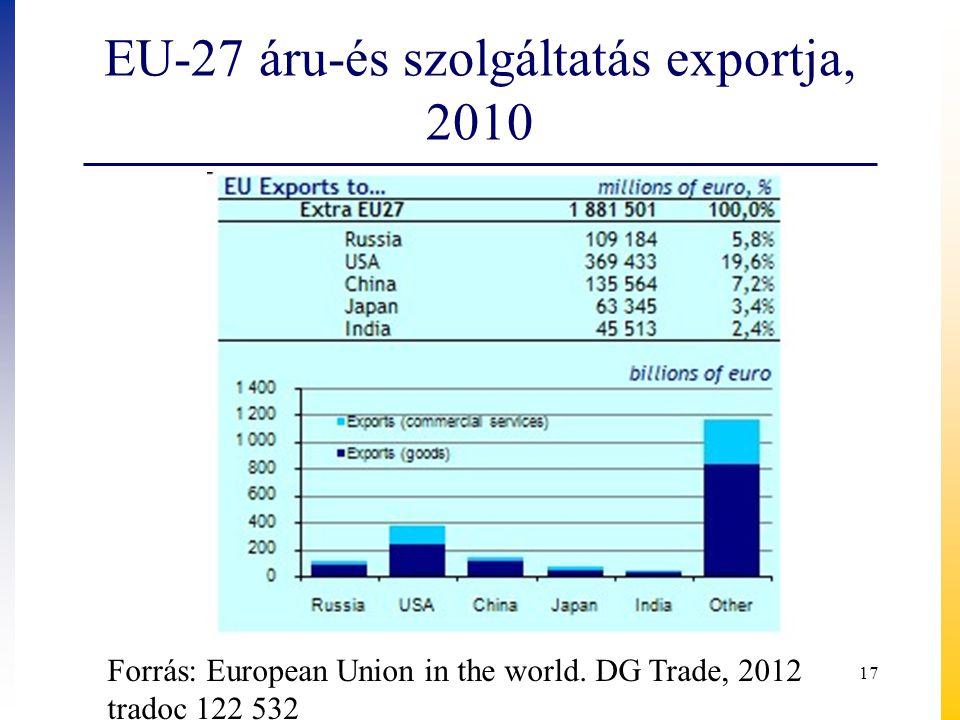 EU-27 áru-és szolgáltatás exportja, 2010 17 Forrás: European Union in the world.