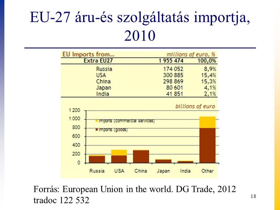 EU-27 áru-és szolgáltatás importja, 2010 18 Forrás: European Union in the world.