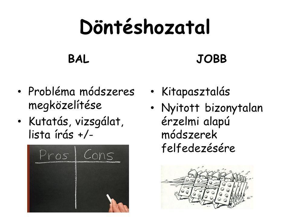 Döntéshozatal BAL Probléma módszeres megközelítése Kutatás, vizsgálat, lista írás +/- JOBB Kitapasztalás Nyitott bizonytalan érzelmi alapú módszerek f