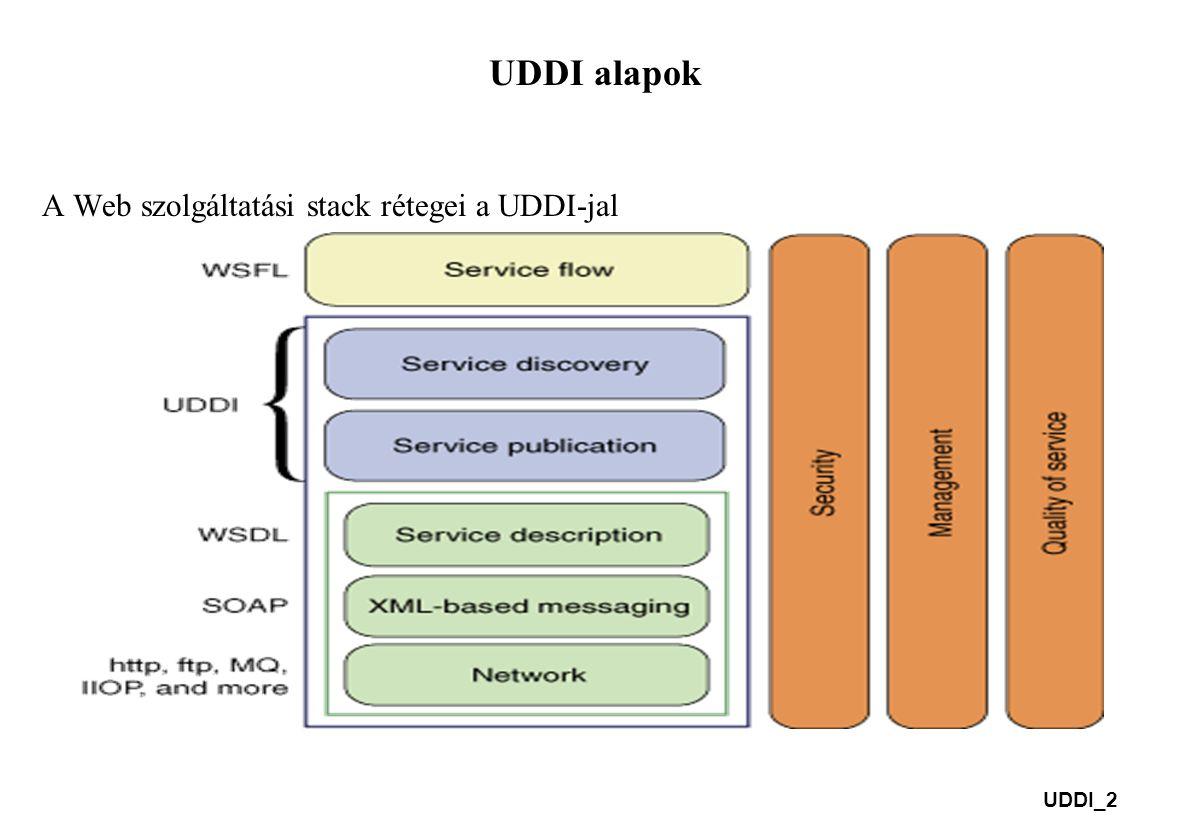 UDDI_2 UDDI alapok A Web szolgáltatási stack rétegei a UDDI-jal