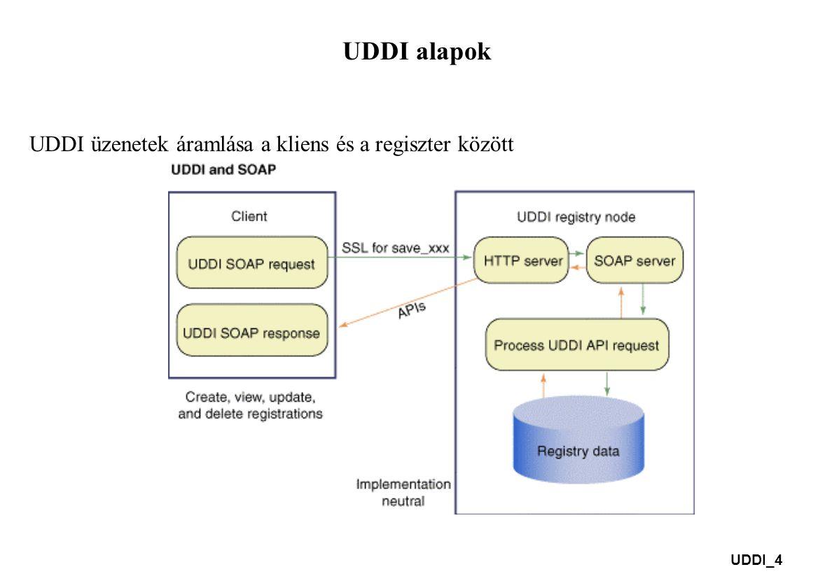 UDDI_4 UDDI alapok UDDI üzenetek áramlása a kliens és a regiszter között