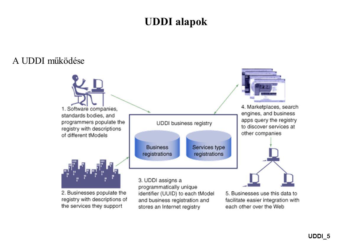 UDDI_5 UDDI alapok A UDDI működése