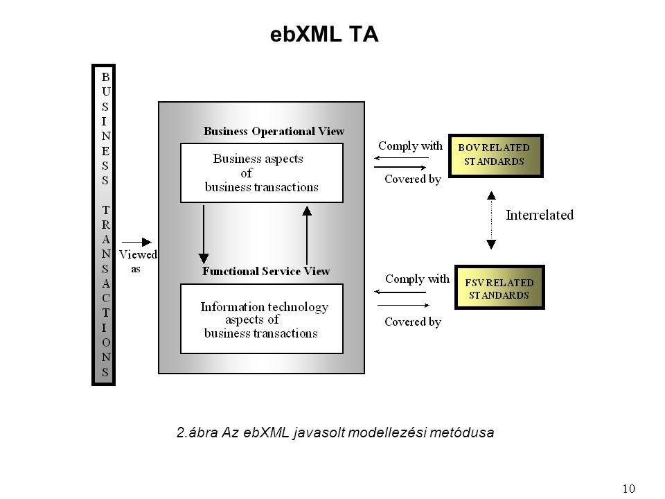 ebXML TA 2.ábra Az ebXML javasolt modellezési metódusa 10