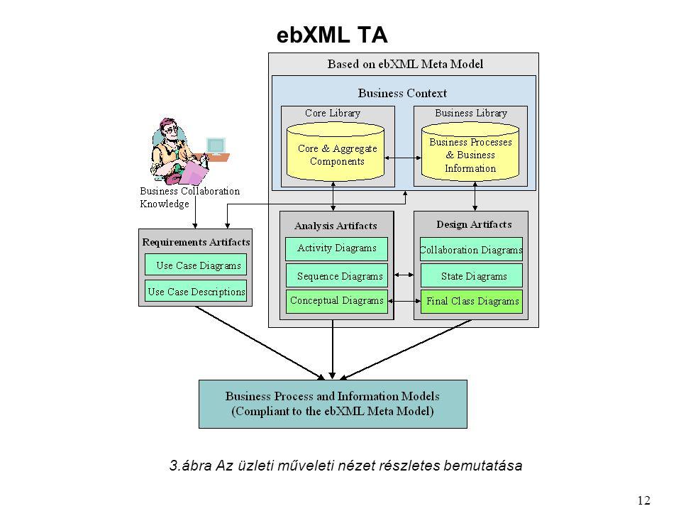 ebXML TA 3.ábra Az üzleti műveleti nézet részletes bemutatása 12