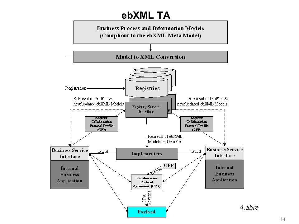 ebXML TA 14 4.ábra