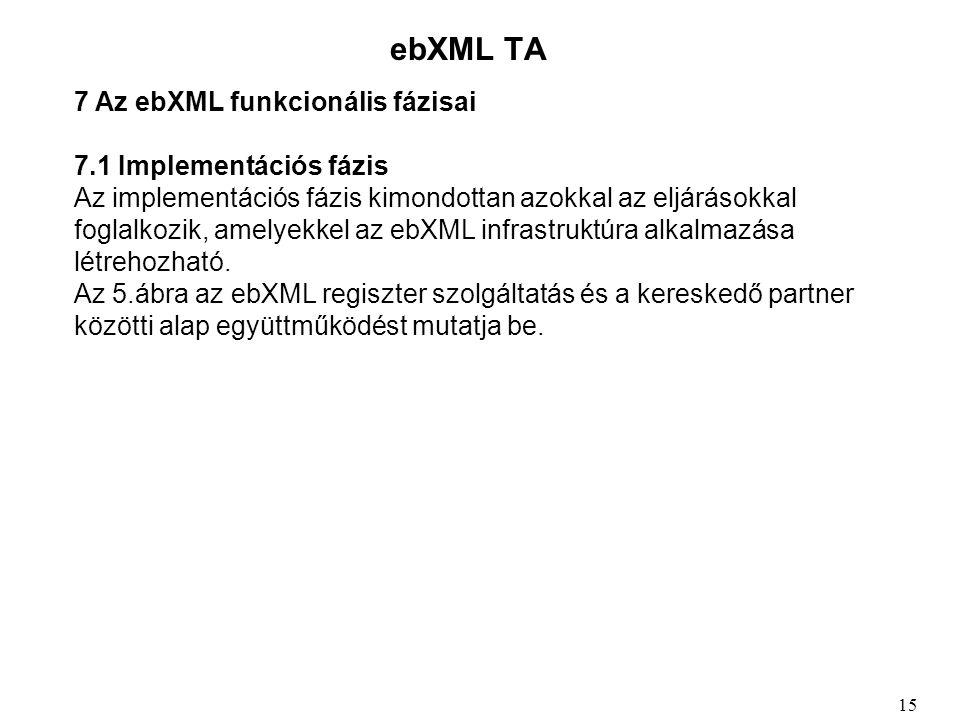 ebXML TA 7 Az ebXML funkcionális fázisai 7.1 Implementációs fázis Az implementációs fázis kimondottan azokkal az eljárásokkal foglalkozik, amelyekkel az ebXML infrastruktúra alkalmazása létrehozható.