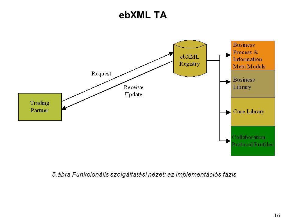 ebXML TA 16 5.ábra Funkcionális szolgáltatási nézet: az implementációs fázis
