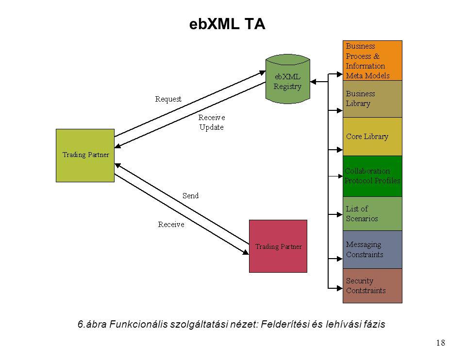 ebXML TA 6.ábra Funkcionális szolgáltatási nézet: Felderítési és lehívási fázis 18