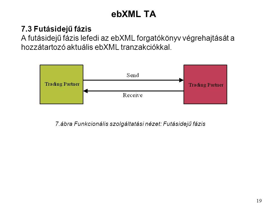 ebXML TA 7.3 Futásidejű fázis A futásidejű fázis lefedi az ebXML forgatókönyv végrehajtását a hozzátartozó aktuális ebXML tranzakciókkal.