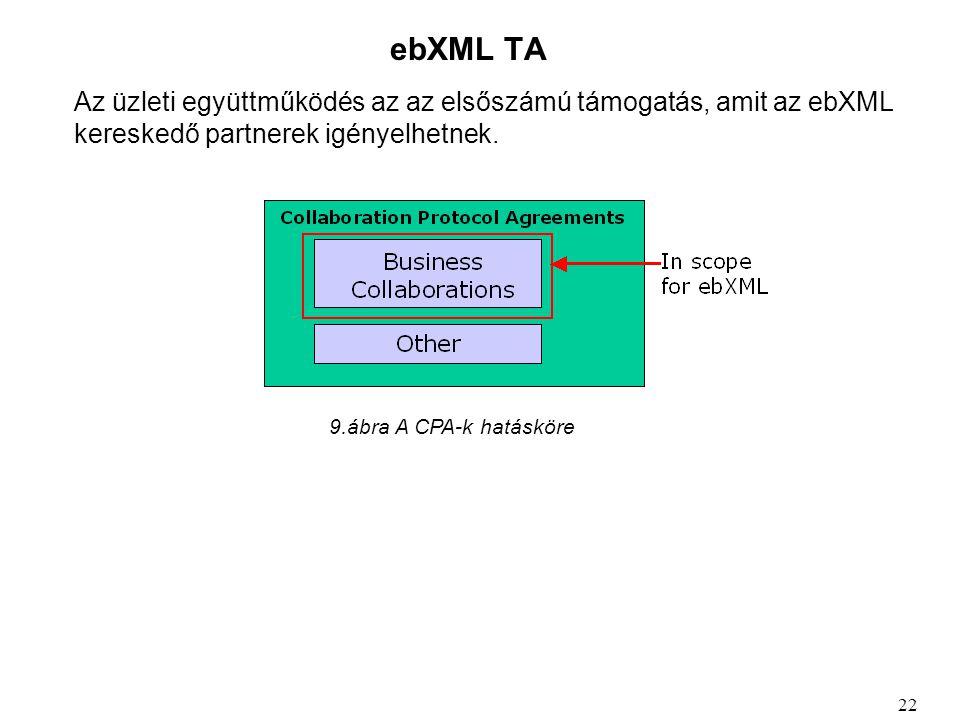ebXML TA Az üzleti együttműködés az az elsőszámú támogatás, amit az ebXML kereskedő partnerek igényelhetnek.