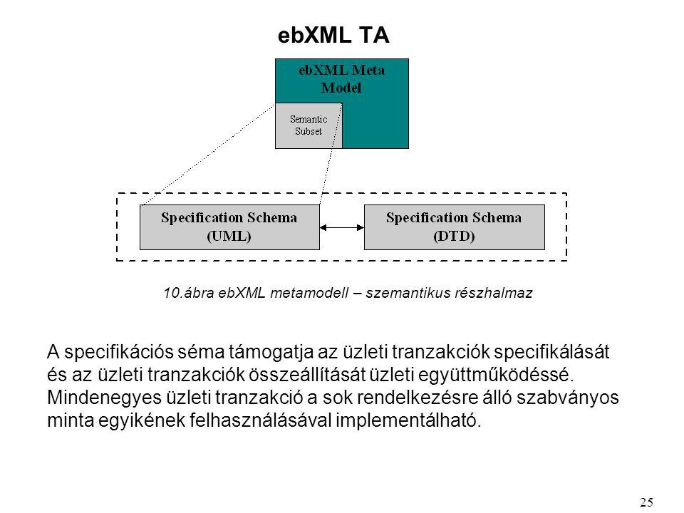 ebXML TA A specifikációs séma támogatja az üzleti tranzakciók specifikálását és az üzleti tranzakciók összeállítását üzleti együttműködéssé.