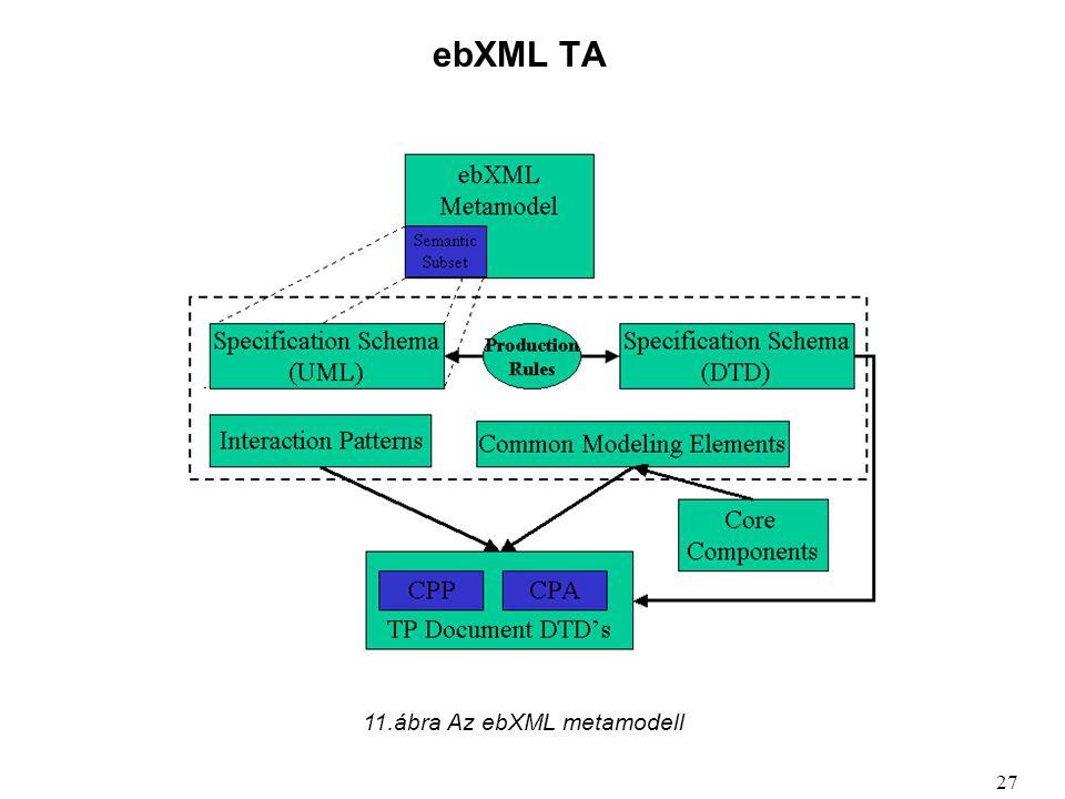 ebXML TA 11.ábra Az ebXML metamodell 27