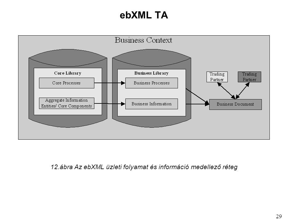 ebXML TA 12.ábra Az ebXML üzleti folyamat és információ medellező réteg 29