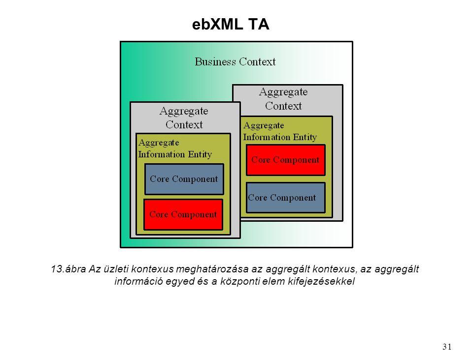 ebXML TA 13.ábra Az üzleti kontexus meghatározása az aggregált kontexus, az aggregált információ egyed és a központi elem kifejezésekkel 31