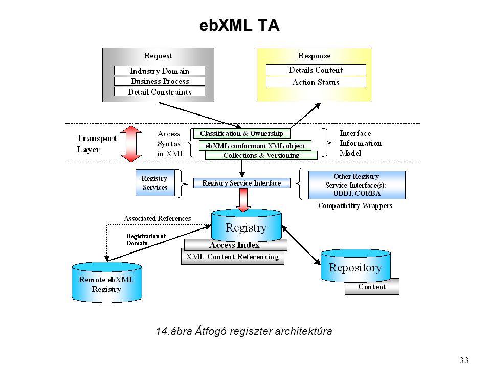 ebXML TA 14.ábra Átfogó regiszter architektúra 33