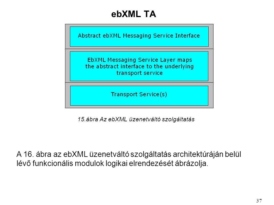ebXML TA 15.ábra Az ebXML üzenetváltó szolgáltatás 37 A 16.
